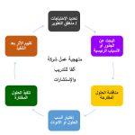 منهجية تحديد الاحتياجات التدريبية